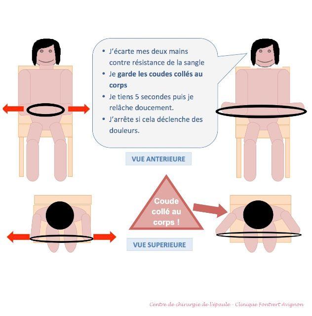 Travail des rotateurs externes, épaule opérée coiffe, stades 2 et 3