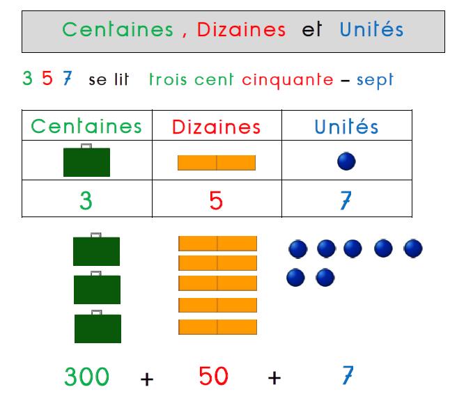 Etude Des Nombres Les Centaines Teacher Destiny