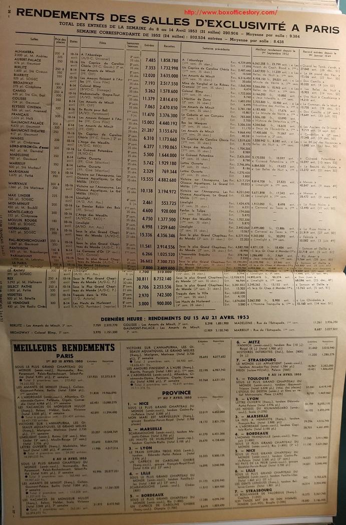 LE FILM FRANCAIS REVUE 1953 BOX OFFICE