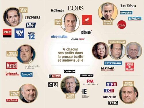 L'essentiel des médias français  est détenue par 9 milliardaires.