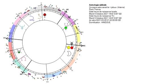 Apprendre l'astrologie...par le putaclic
