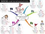 Des cartes mentales toutes nouvelles en français