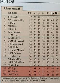 Classement 1984/1985