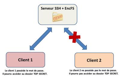 Créer des dossiers chiffrés avec EncFS