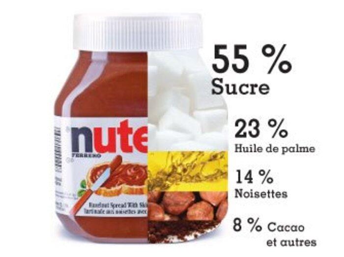 Les noisettes de votre Nutella ont été récoltées par des enfants