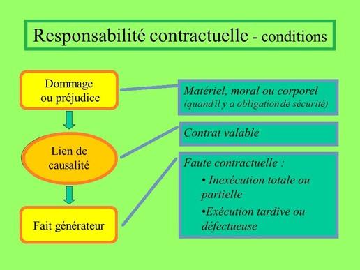 Les 3 conditions de la responsabilité contractuelle
