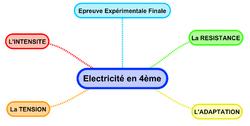 Electicite4eme