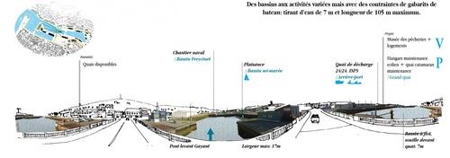 Fécamp, un port avec des espaces vants