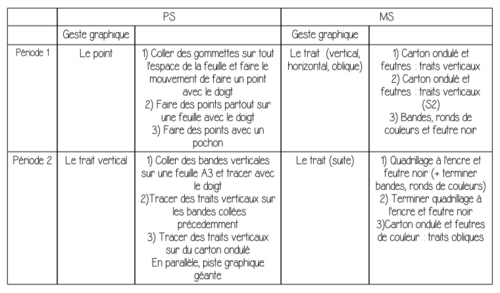 Progression graphisme PS-MS