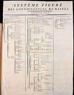 L'«Encyclopédie» - 1750-1772