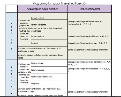 Programmation graphisme et écriture GS