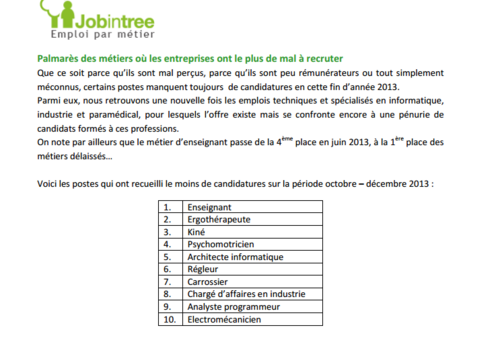 job candidatures