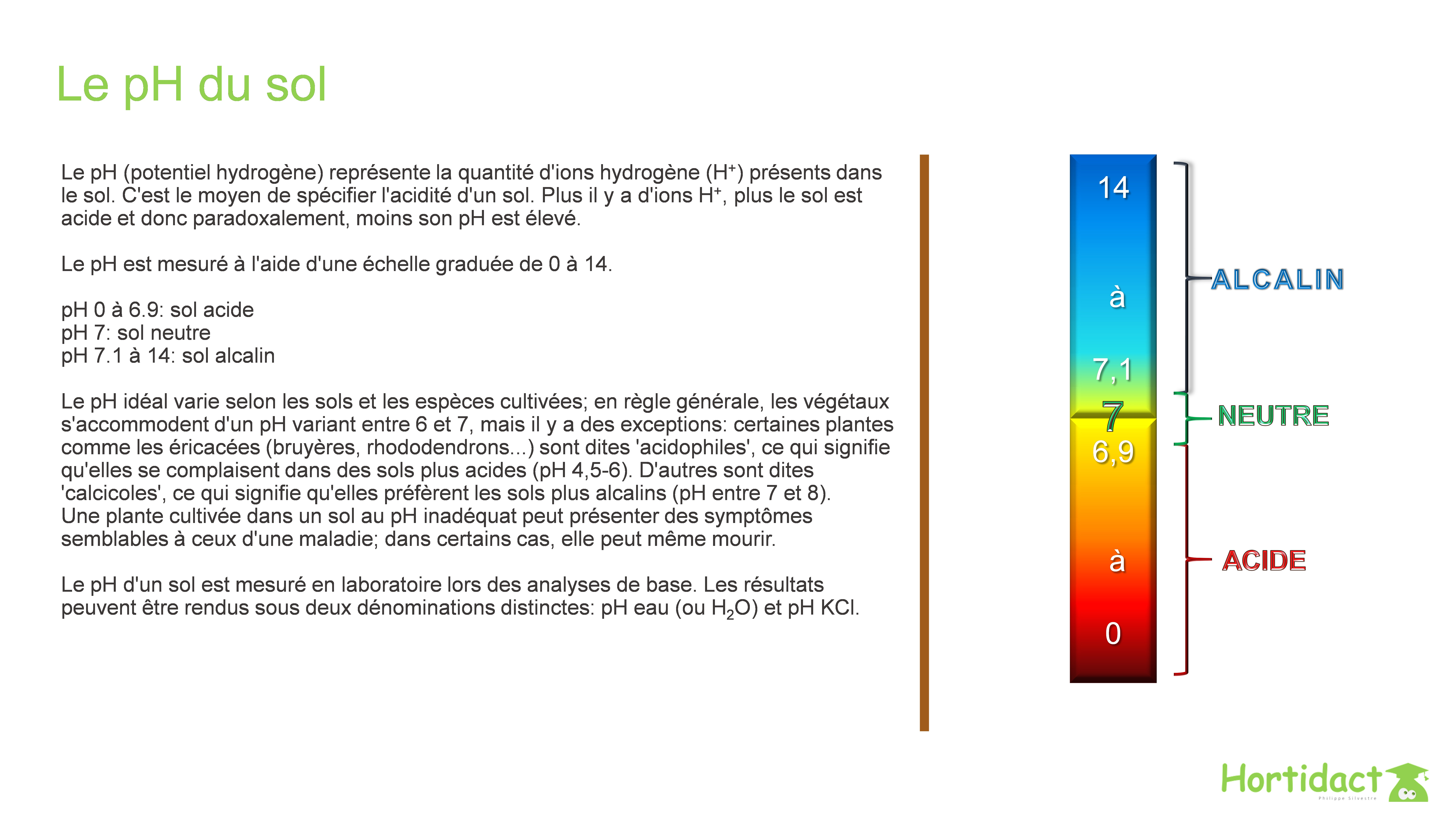 Le sol : pH et corrections - Hortidact