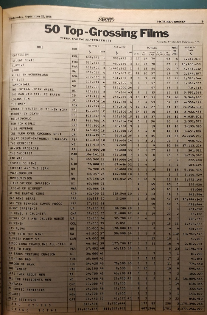 TOP 50 GROSSING VARIETY 1976