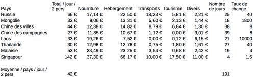 Le budget pays par pays
