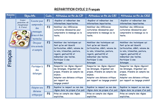 Répartition Français et Questionner le monde cycle 2 version modifiable