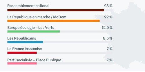 La surprise des élections chez LR, Insoumis et Socialiste à terre.