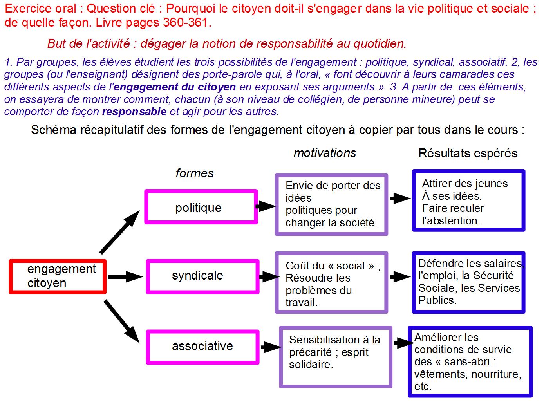 Gut gemocht La citoyenneté française et européenne - Périclès 64 VJ65