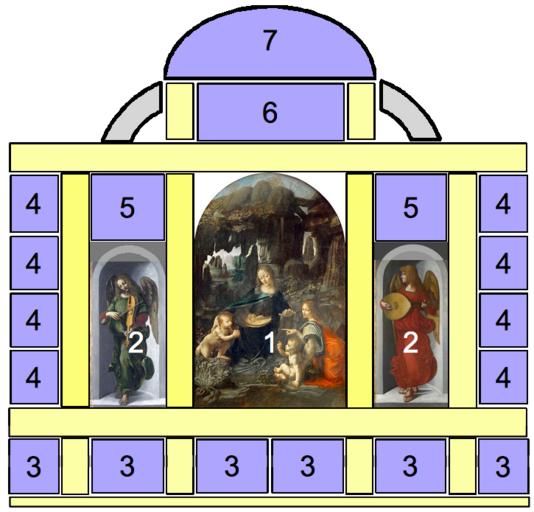 Schéma du retable avec le tableau de la Vierge aux rochers et les deux tableaux des deux anges musiciens.