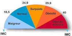 Pourquoi se faire opérer pour maigrir ?