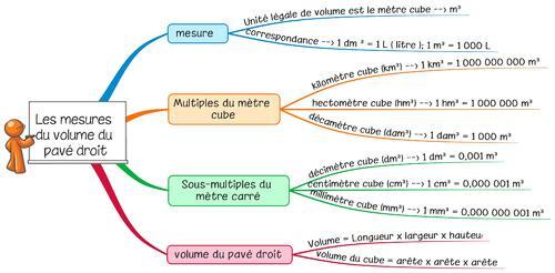 Leçon Me11 Calculer le volume du pavé droit