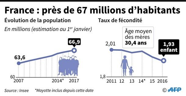 """Résultat de recherche d'images pour """"chiffre demographie france"""""""