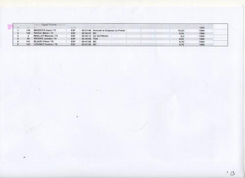 Resultats Cross 2015