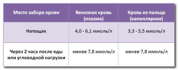 Норма инсулина в крови до и после глюкозы