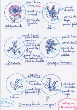 modèle des fleurs brodées