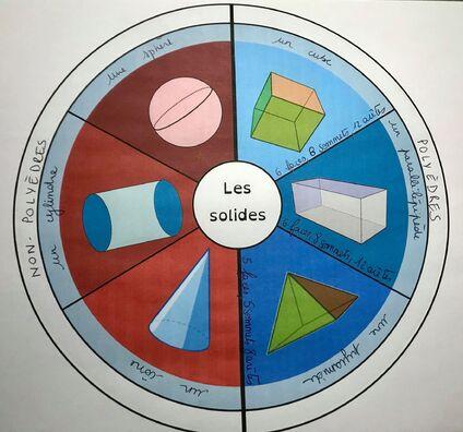 La roue des solides