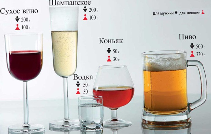 Влияет ли алкоголь на понижение сахара при сахарном диабете