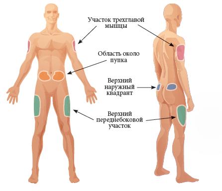 Инсулин и техника его введения