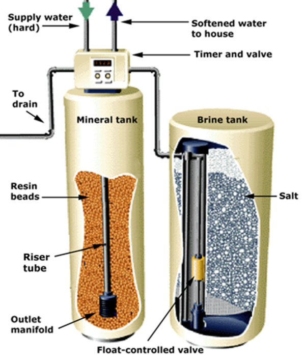 Experts Can Help You Decide On The Best Water Softener For Your Home Ipure Water