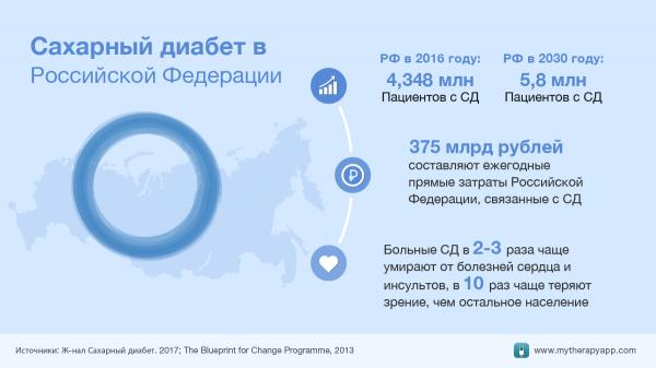 Количество заболевших диабетом в мире