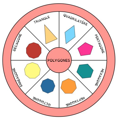 La roue des polygones