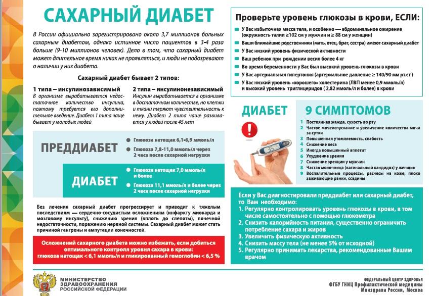 Сахарный диабет и кандидоз и лечение
