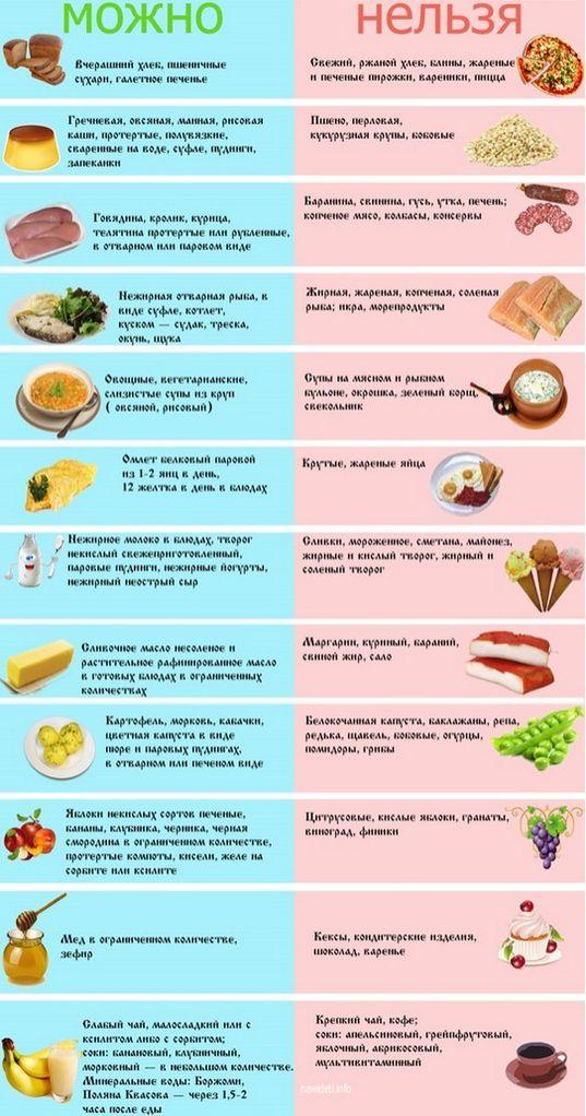 Питание при панкреатите и геморрое