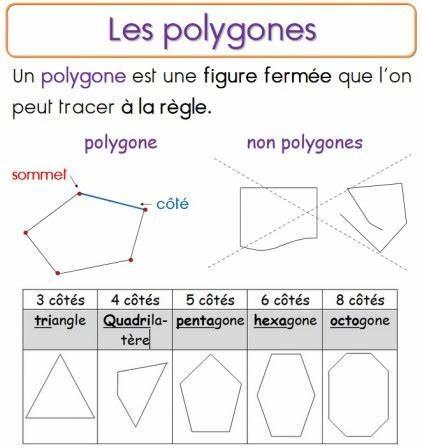 Reconnaître un polygone