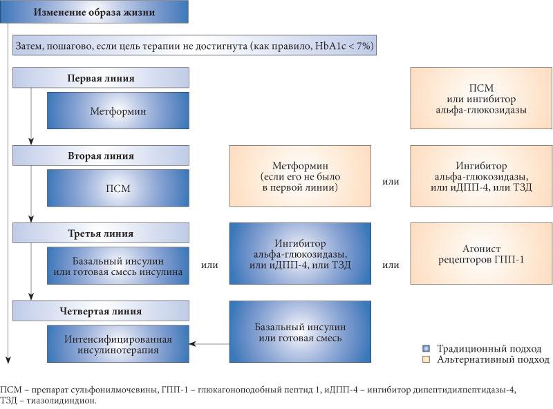 Диабет 1 тип лечение 2012