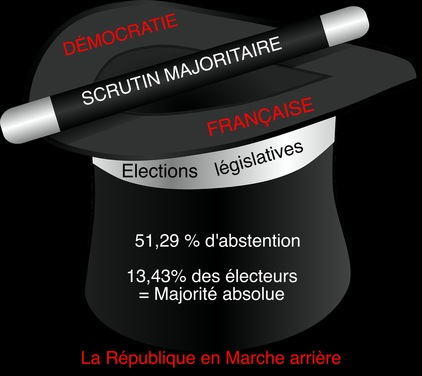 RAZ DE MAREE  A L'ASSEMBLEE: LA DEMOCRATIE EN MARCHE ARRIERE - 1 sur 2