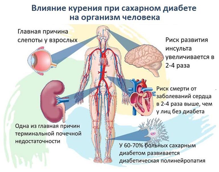 Прекращение менструации при диабете