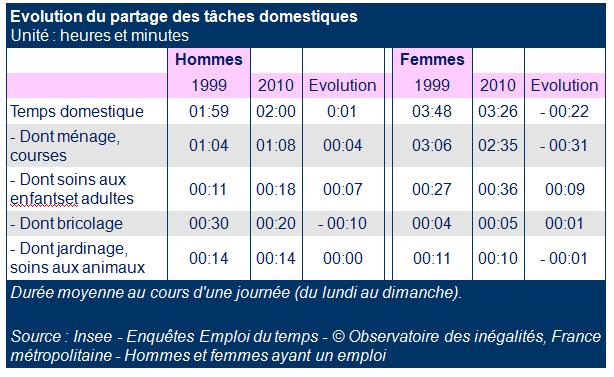 """Résultat de recherche d'images pour """"Evolution du partage des tâches domestiques selon le sexe 2010"""""""