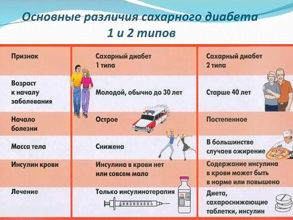 Сахарный диабет 2 типа у детей лечение