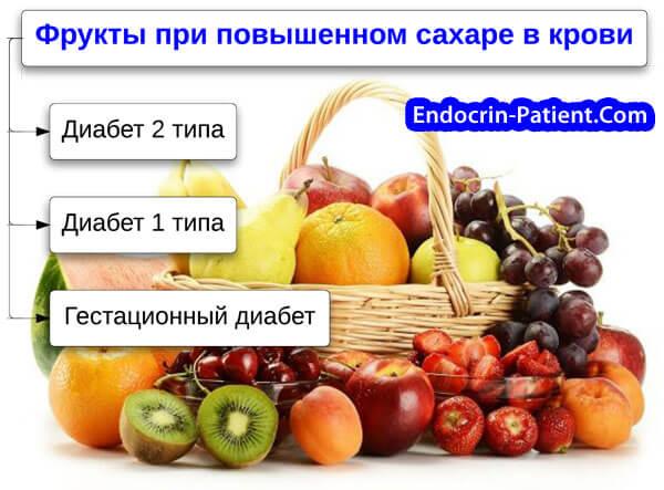 Какие фрукты и ягоды можно при диабете