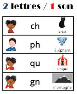 Lire les digrammes et digraphes - Dys et Pilotis