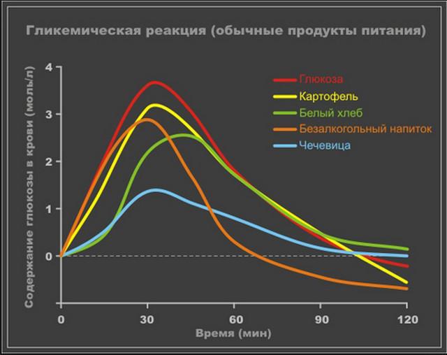 Употребление картофеля при сахарном диабете
