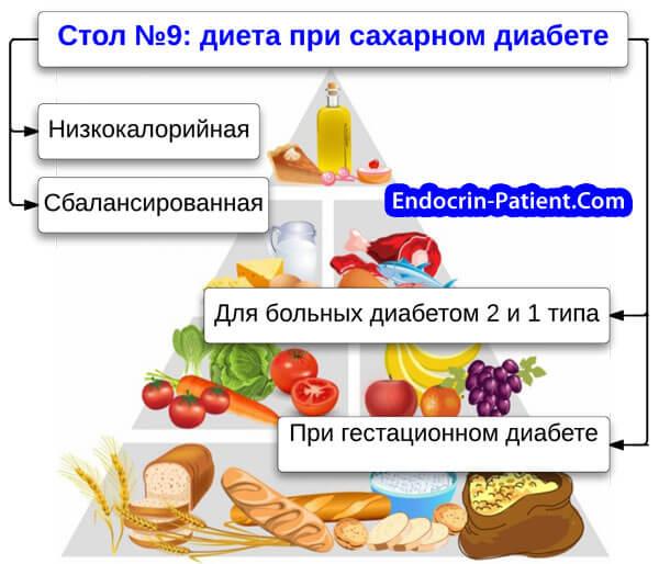 Низкокалорийная диета для диабетика