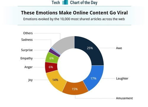 How to make your content or posts go viral in social media and networks
