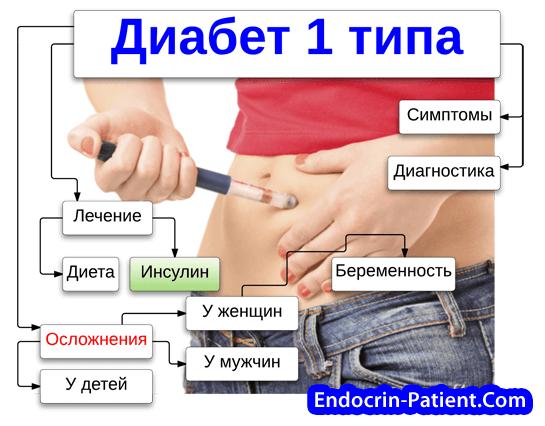 Кетоны при диабете 1 типа
