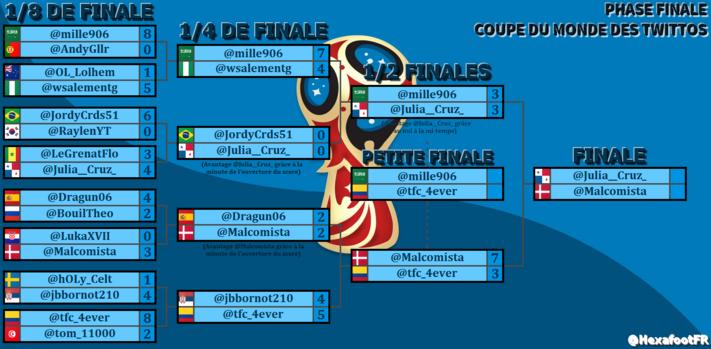 @Julia__Cruz_ et @Malcomista en finale de la Coupe du Monde des Twittos !